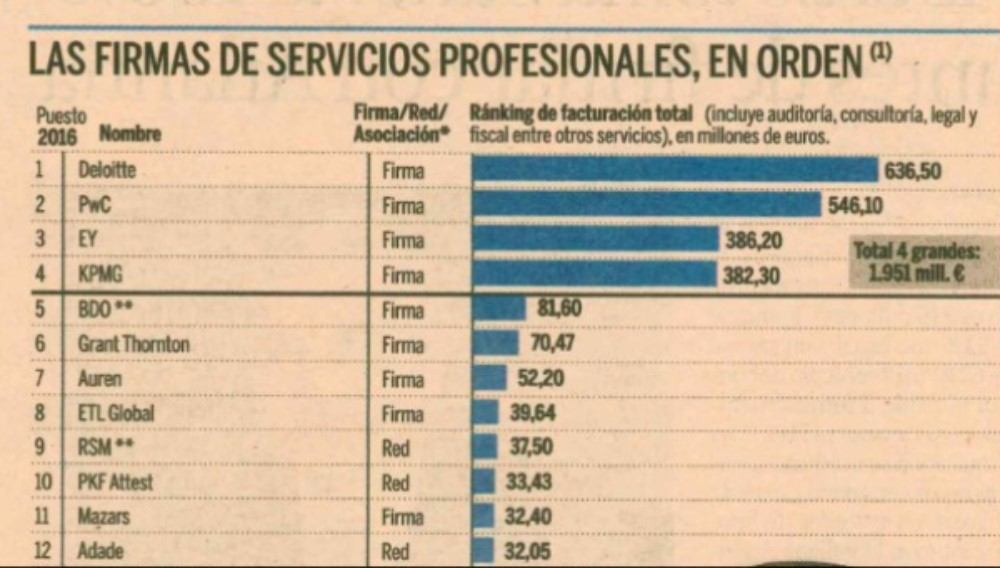 Ranking of spain's partners