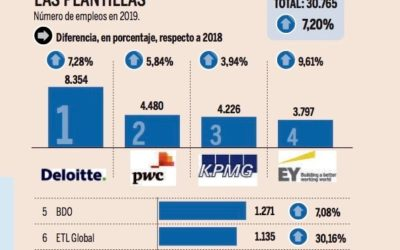 ETL Global Spain is number 6 in the market and among the fastest growing professional services firms in 2019